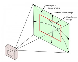 A diagram showing angle of view and the effect a crop sensor has on a lens' angle of view