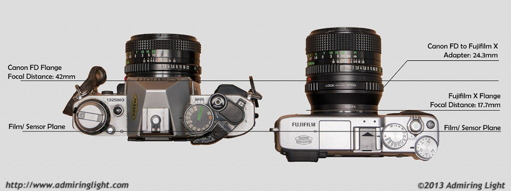 How adapters work - The adapter takes up the space between the mirrorless camera's short Flange Focal Distance (Register) and the required Flange Focal Distance for the Canon FD mount.
