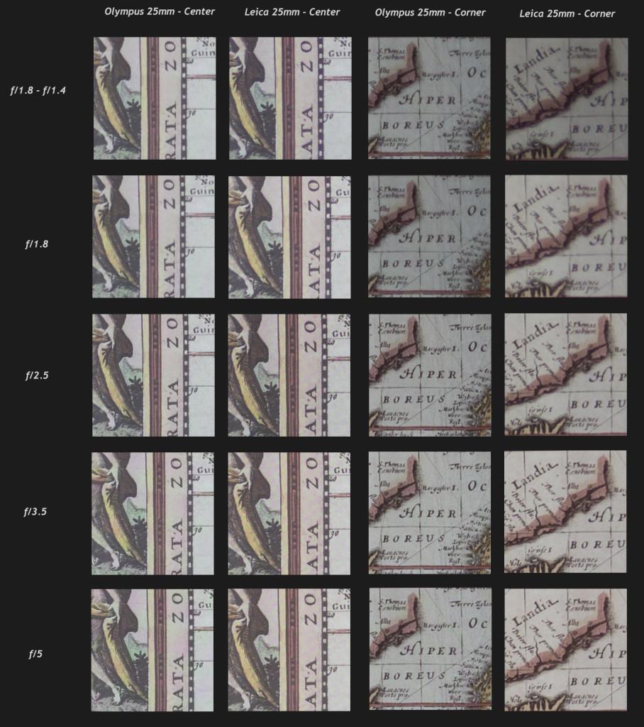 100% crops - Olympus 25mm f/1.8 vs. Panasonic Leica 25mm f/1.4